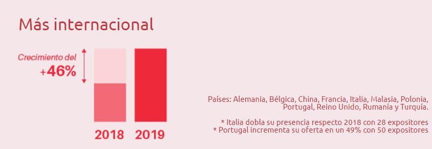 Feria Hábitat 2019 para muebles modernos mas internacional